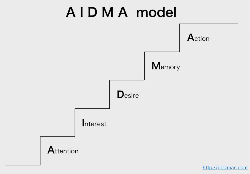 AIDMAモデルとは