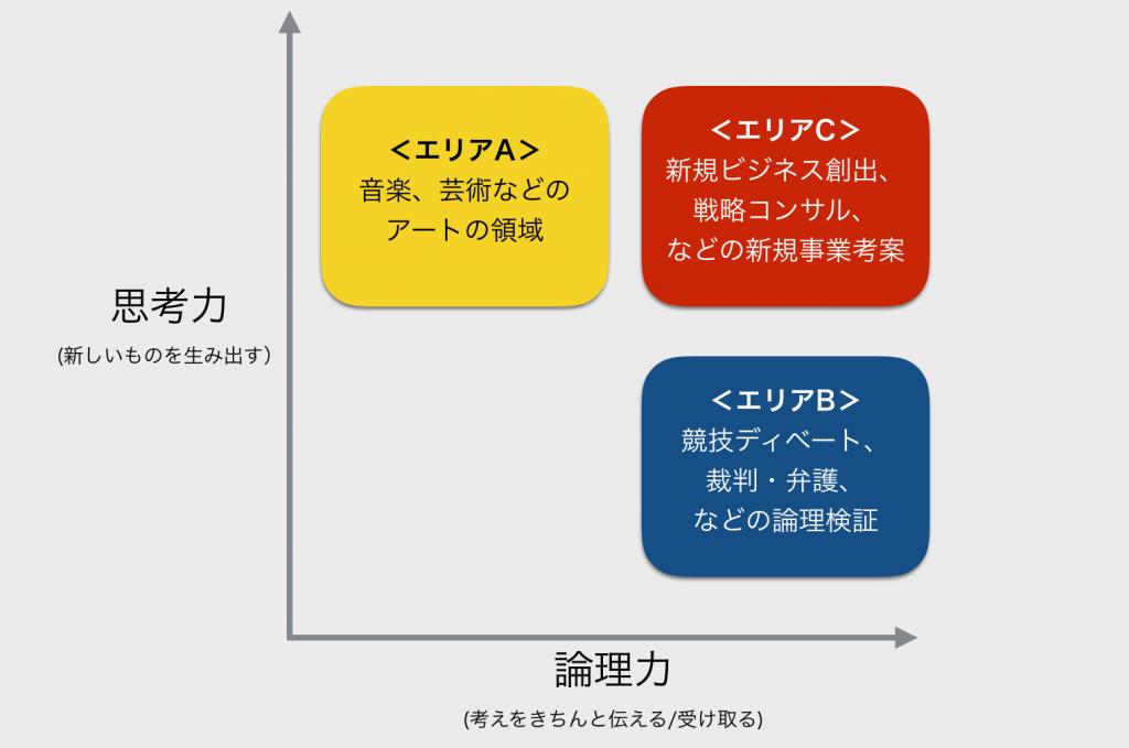 思考力と論理力の関係