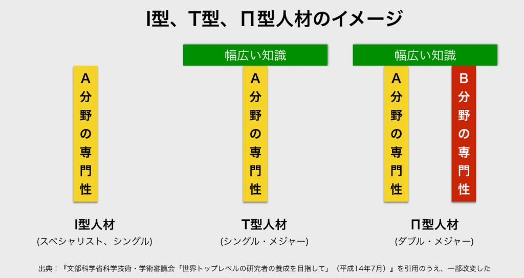 I型、T型、Π型人材の図解イメージ