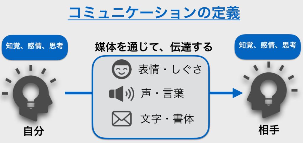 図解コミュニケーション_定義