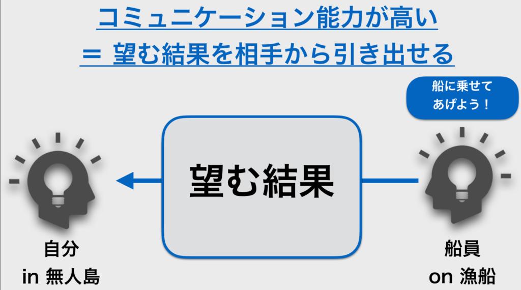 図解コミュニケーション能力が高い_無人島