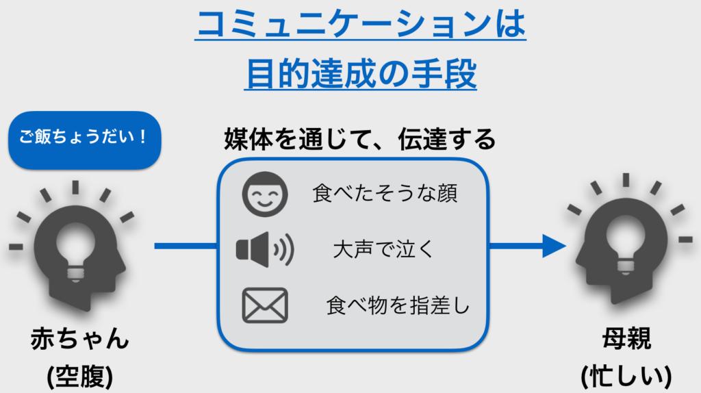 図解コミュニケーション_赤ちゃん