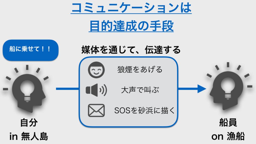 図解コミュニケーション_無人島脱出