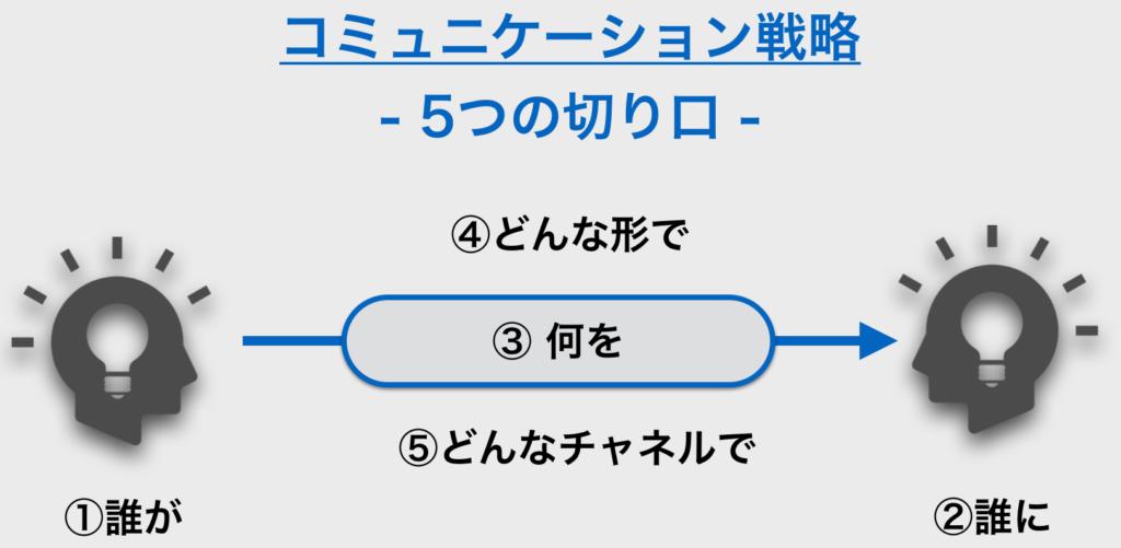 コミュニケーション戦略_図解