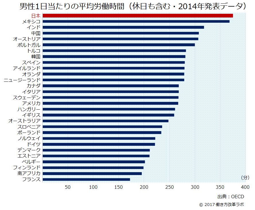 日本男性 労働時間 国際比較