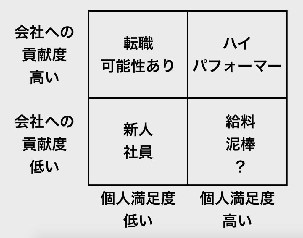 【図解】2 x 2 マトリクス_エンゲージメント