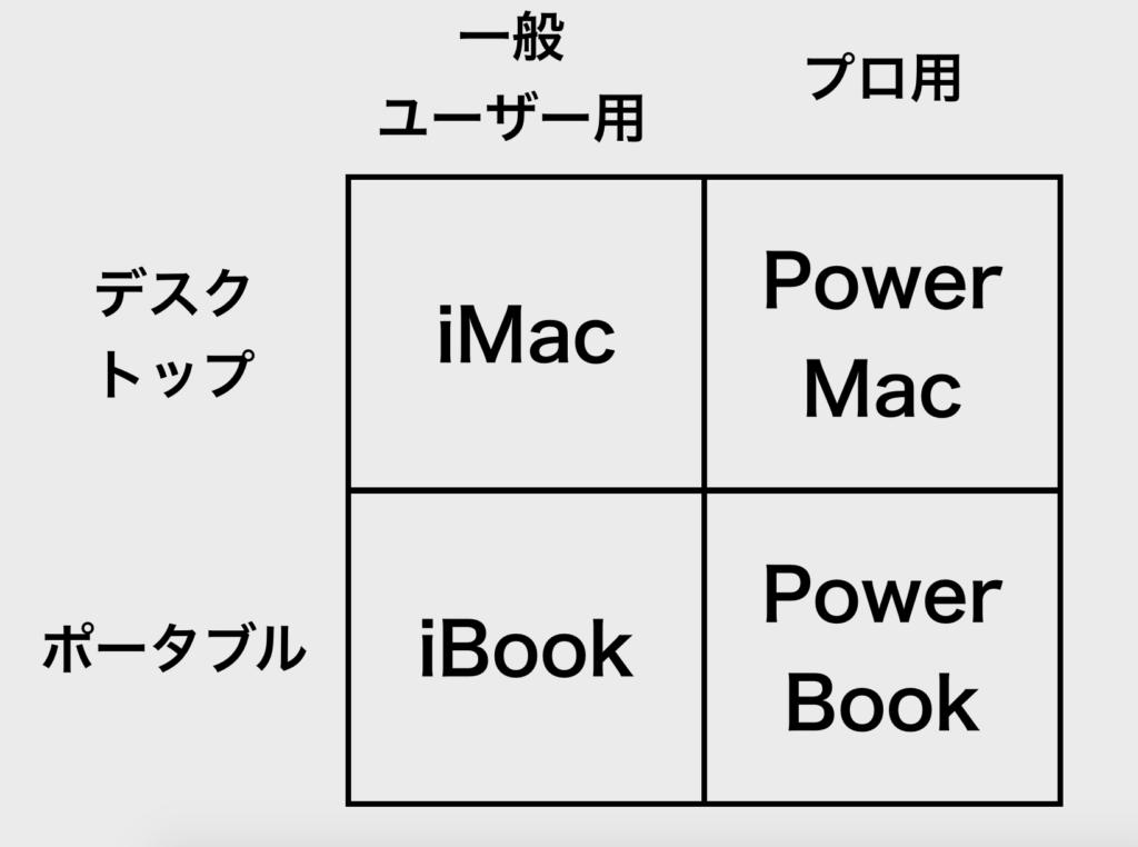 【図解】2 x 2 マトリックス_アップル_ジョブズ2
