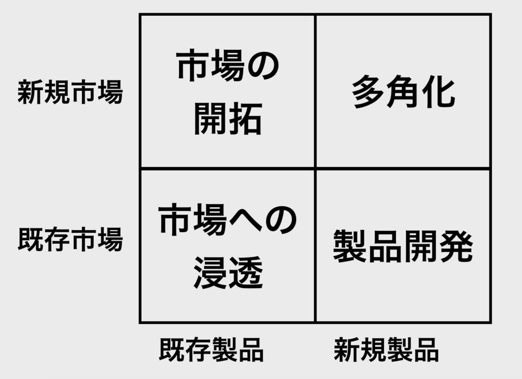 【図解】2 x 2 マトリクス_アンゾフの事業拡大
