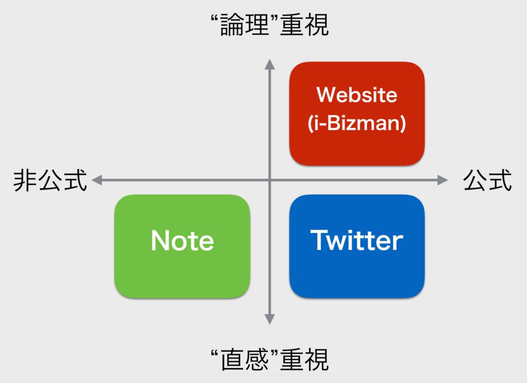 Ippoの情報発信メディア