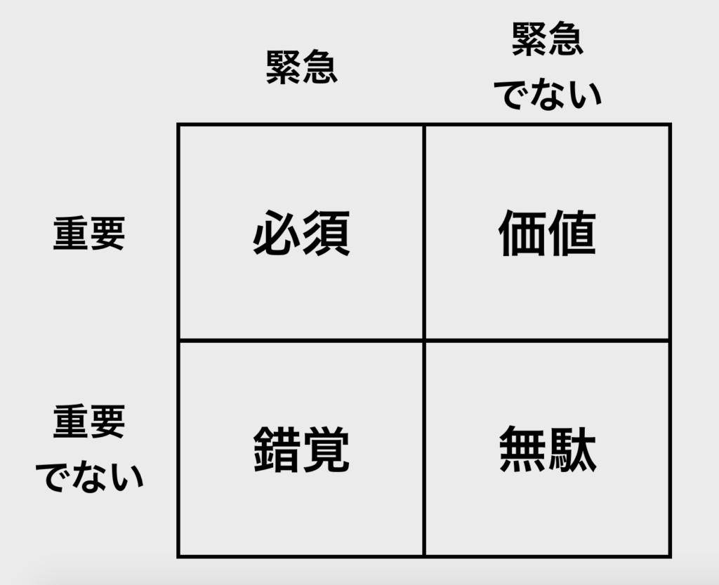 【図解】2 x 2 マトリクス_7つの習慣
