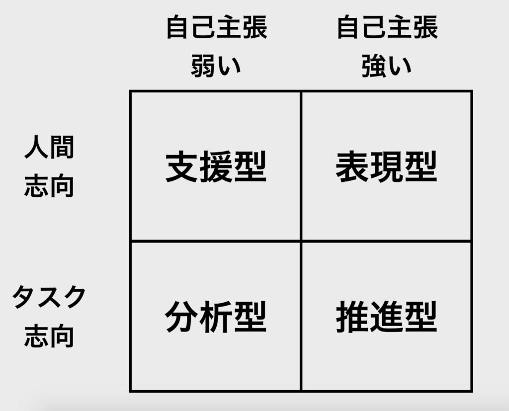 【図解】2 x 2 マトリクス_コミュニケーションタイプ