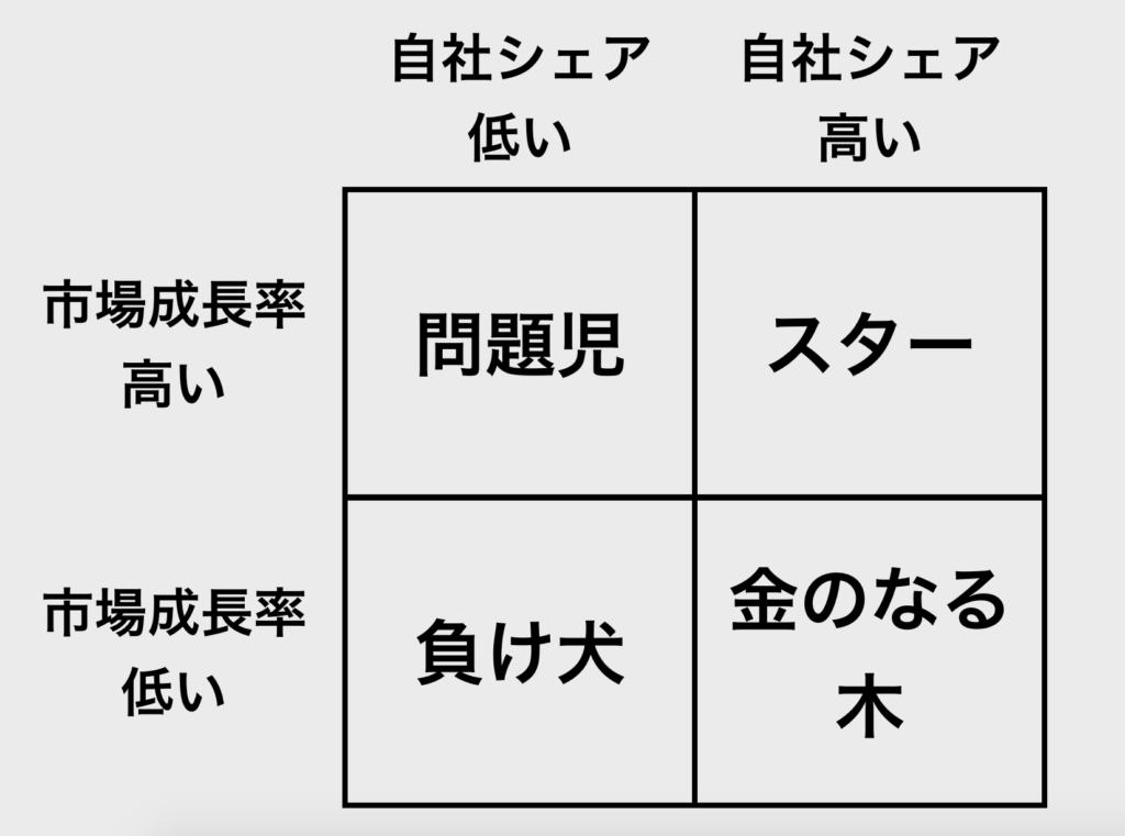 【図解】2 x 2 マトリックス_BCG_1