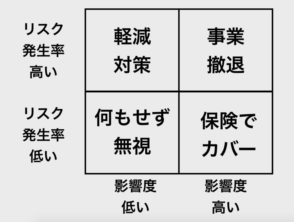 【図解】2 x 2 マトリクス_リスク分析マトリクス
