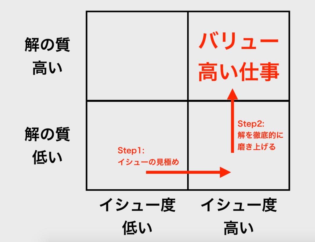 【図解】2 x 2 マトリックス_イシュー_バリュー
