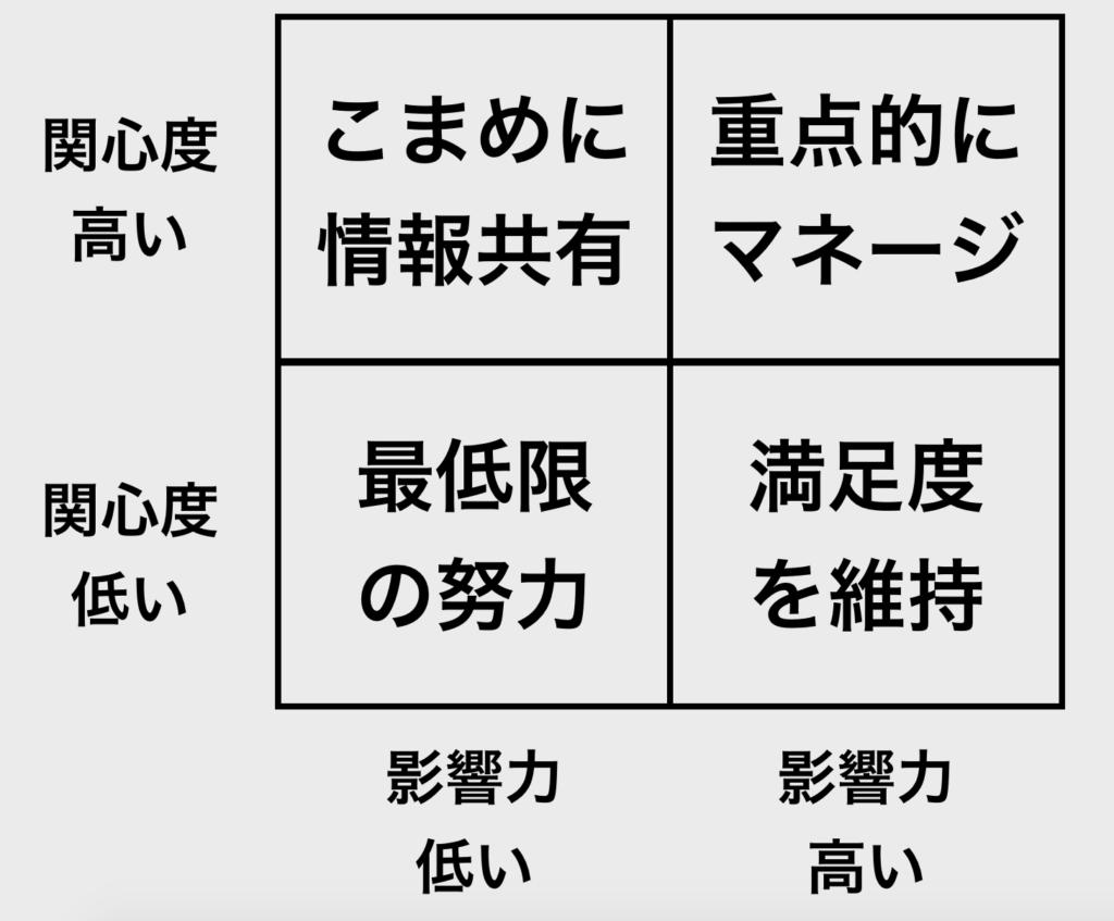 【図解】2 x 2 マトリックス_ステークホルダーマトリクス