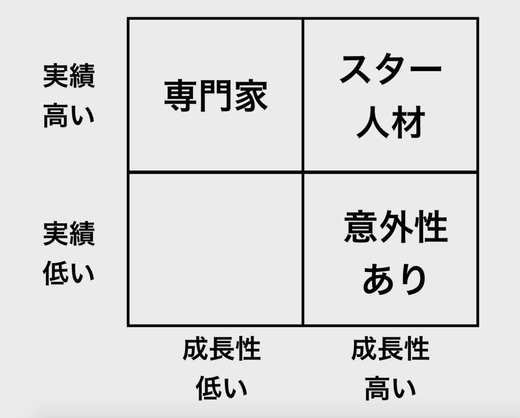 【図解】2 x 2 マトリックス_人材開発