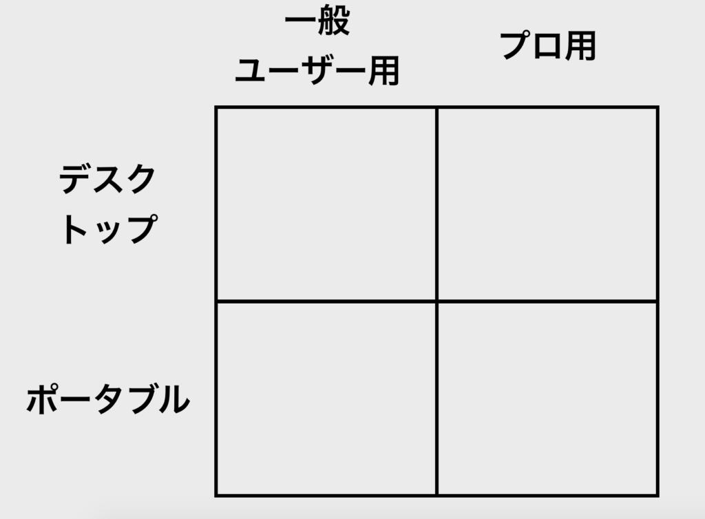 【図解】2 x 2 マトリックス_アップル_ジョブス1