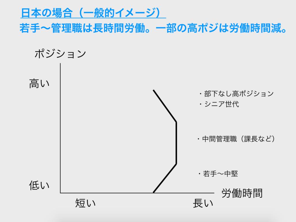 日本は高ポジションで労働減