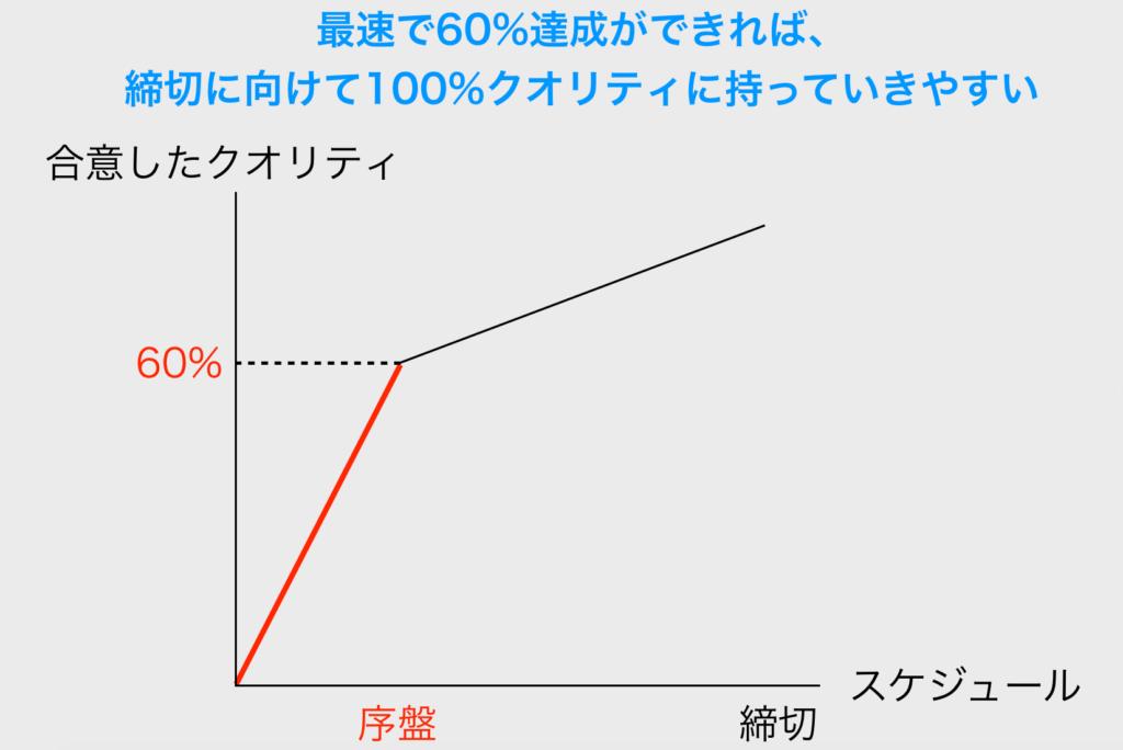 【仕事力】60%の成果物を最速で打ち出せ!